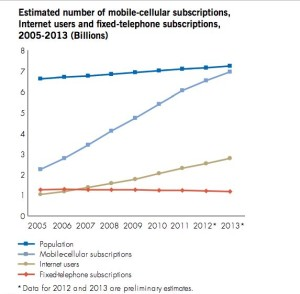 graph-mobile-phone-subscribers-world-un