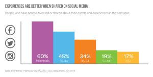 millennial-social-media-sharing-statistics