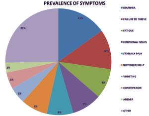 prevalence1