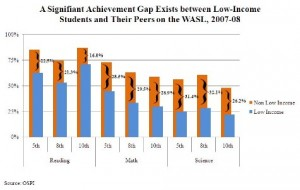 The Achievement Gap between Rich and Poor