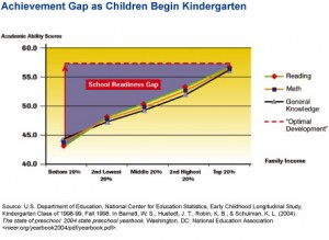 And another figure demonstrating the gap in achievement