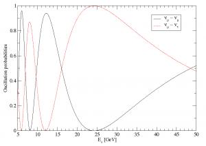 Oscillation Probabilities arXiv 0803.3044v2 Mena et al