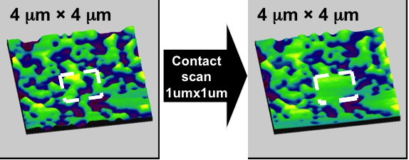 Diagram of a mobile component of CPL multilayer after scratching the center with an AFM probe at very high contact pressures ~5 Gpa.