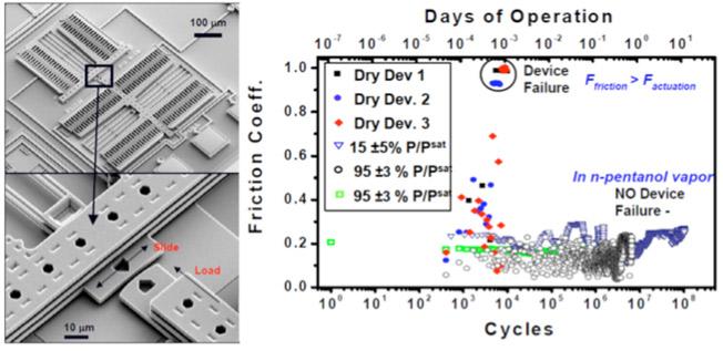 nano scale lubrication