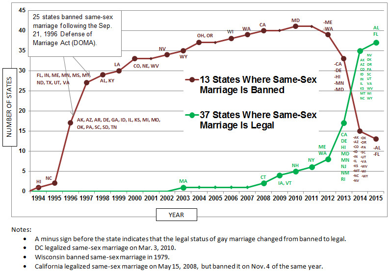 Same sex marriage history in america
