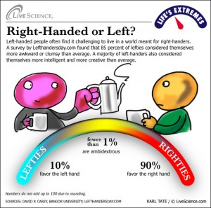 Are lefties smarter than righties