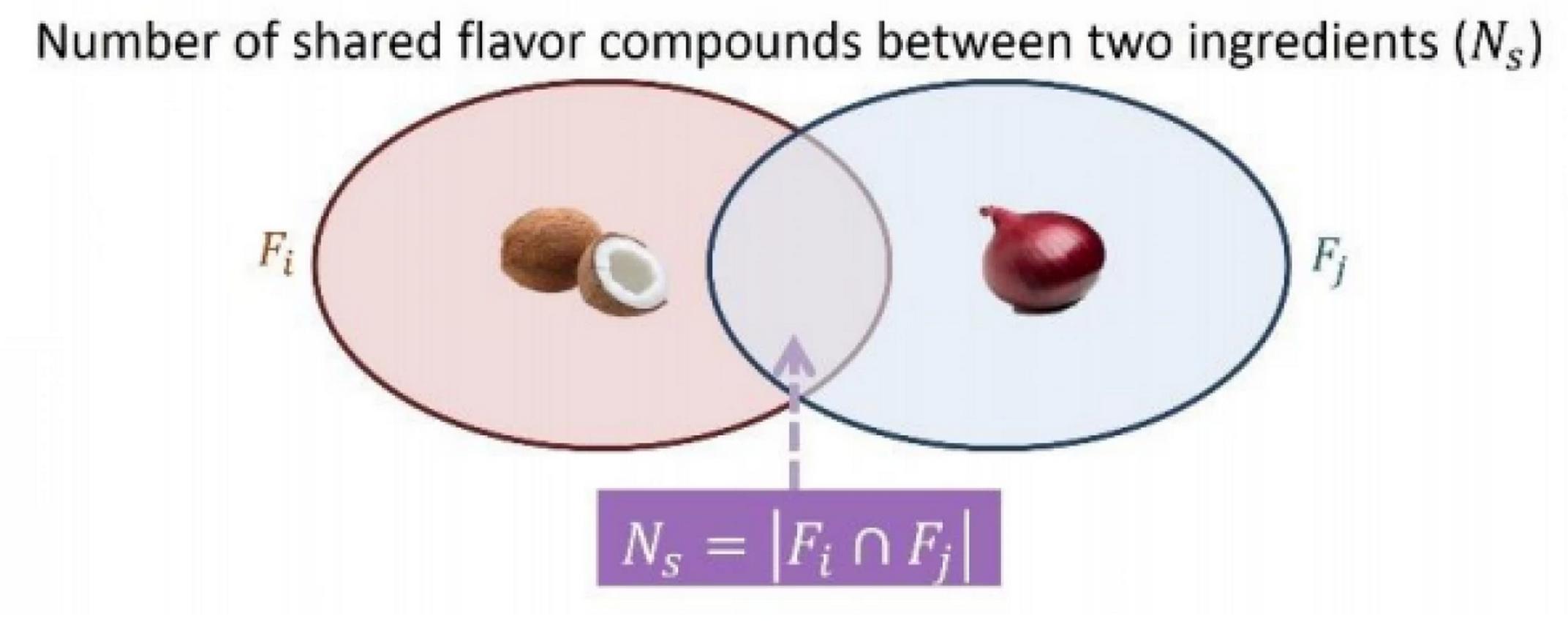 flavor overlap