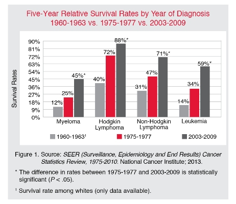 The five-year survival rates for leukemia and similar cancers have been increasing over the past few years, but they are still rather low.