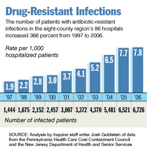 resistant_infections