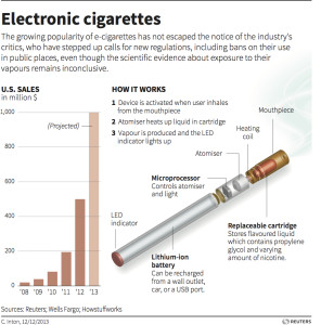 Some more information about e-cigarettes. Source: http://blog.thomsonreuters.com/wp-content/uploads/2013/12/ecigs.jpg