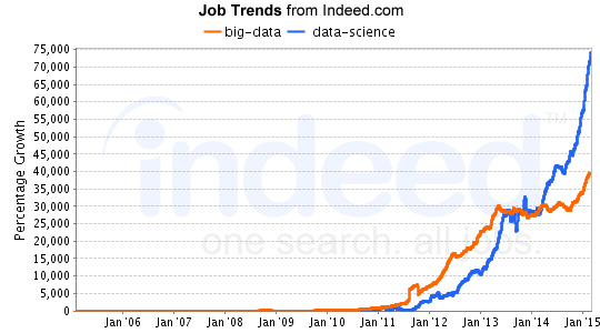 Image result for Growth of Data Science and Data Analysis jobs