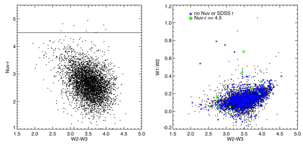 Left: near-UV emission (normalized by r-band stellar emission) on the y-axis, midinfared color on the x-axis (tracing dust and, potentially, alien waste heat; right is more dust/heat). Right: same x-axis, but the y-axis traces the W1-W2 color, which should be larger in cases of very warm very luminous amounts of dust/heat.