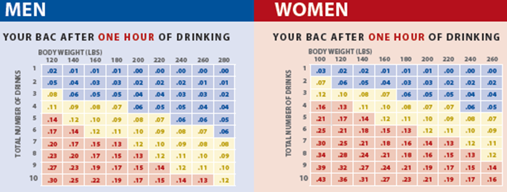 Blood Alcohol Concentration (BAC) Chart