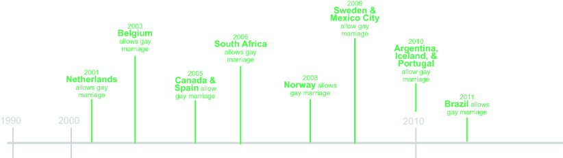 same sex marriage canadian history timeline in Alaska
