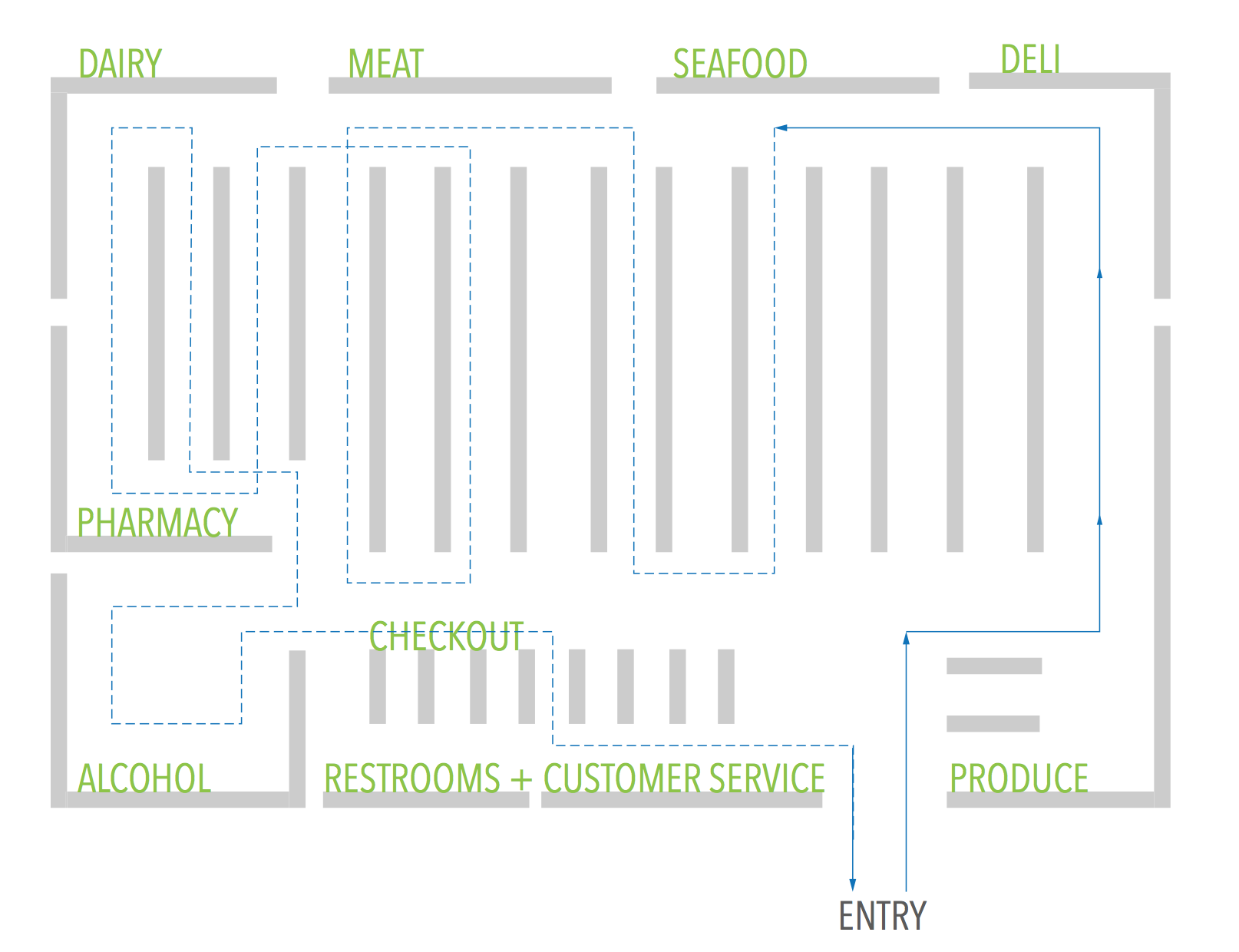 Grocery Store Aisle Layout