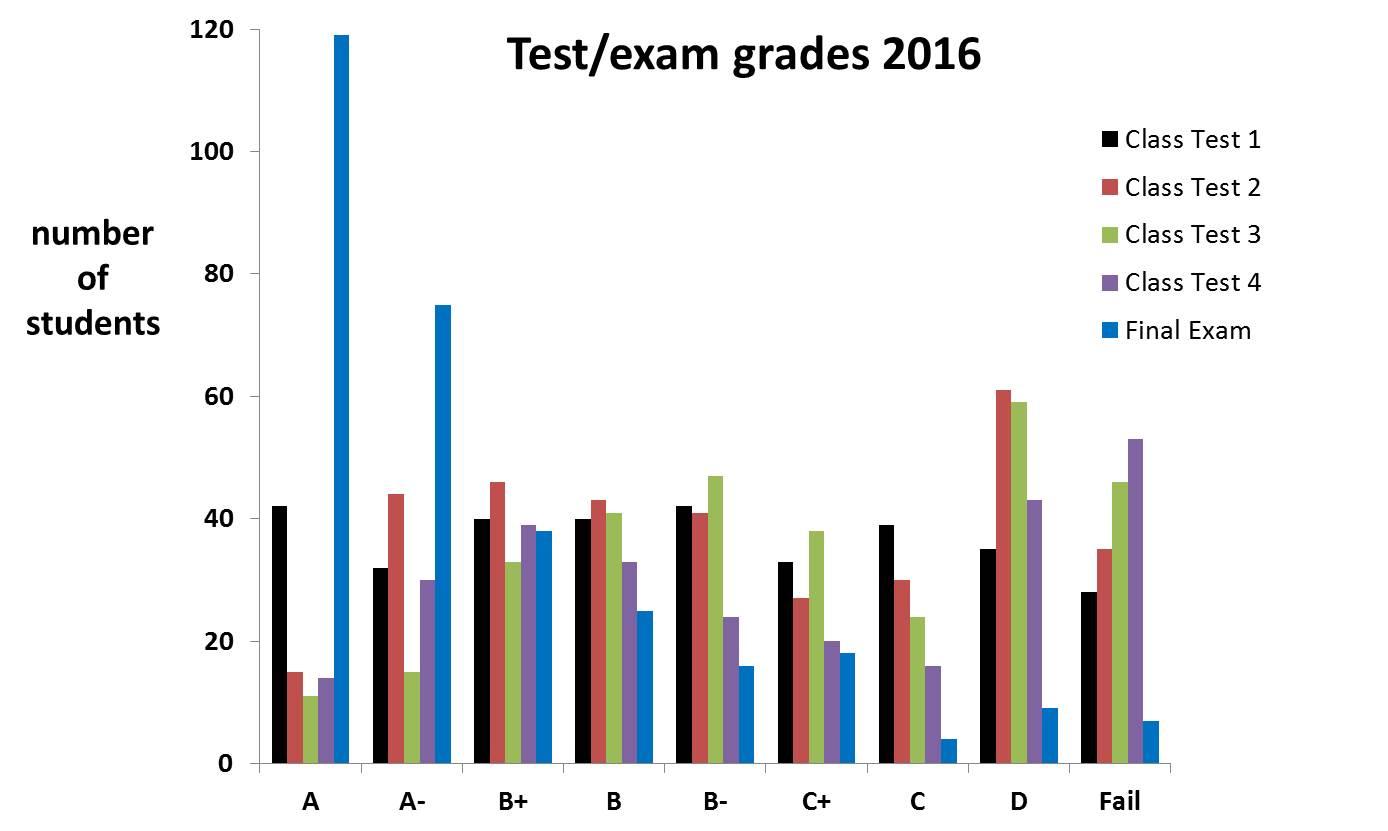 test-exam-grades-2016