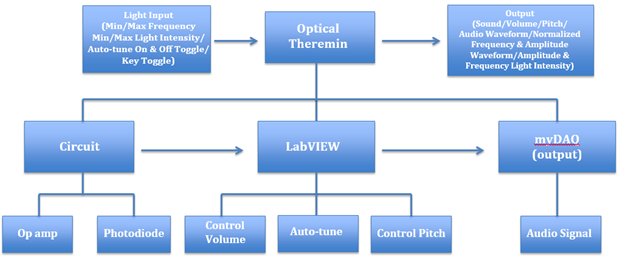 Accomplishments kyle sibert optical theremin tree diagram ccuart Images