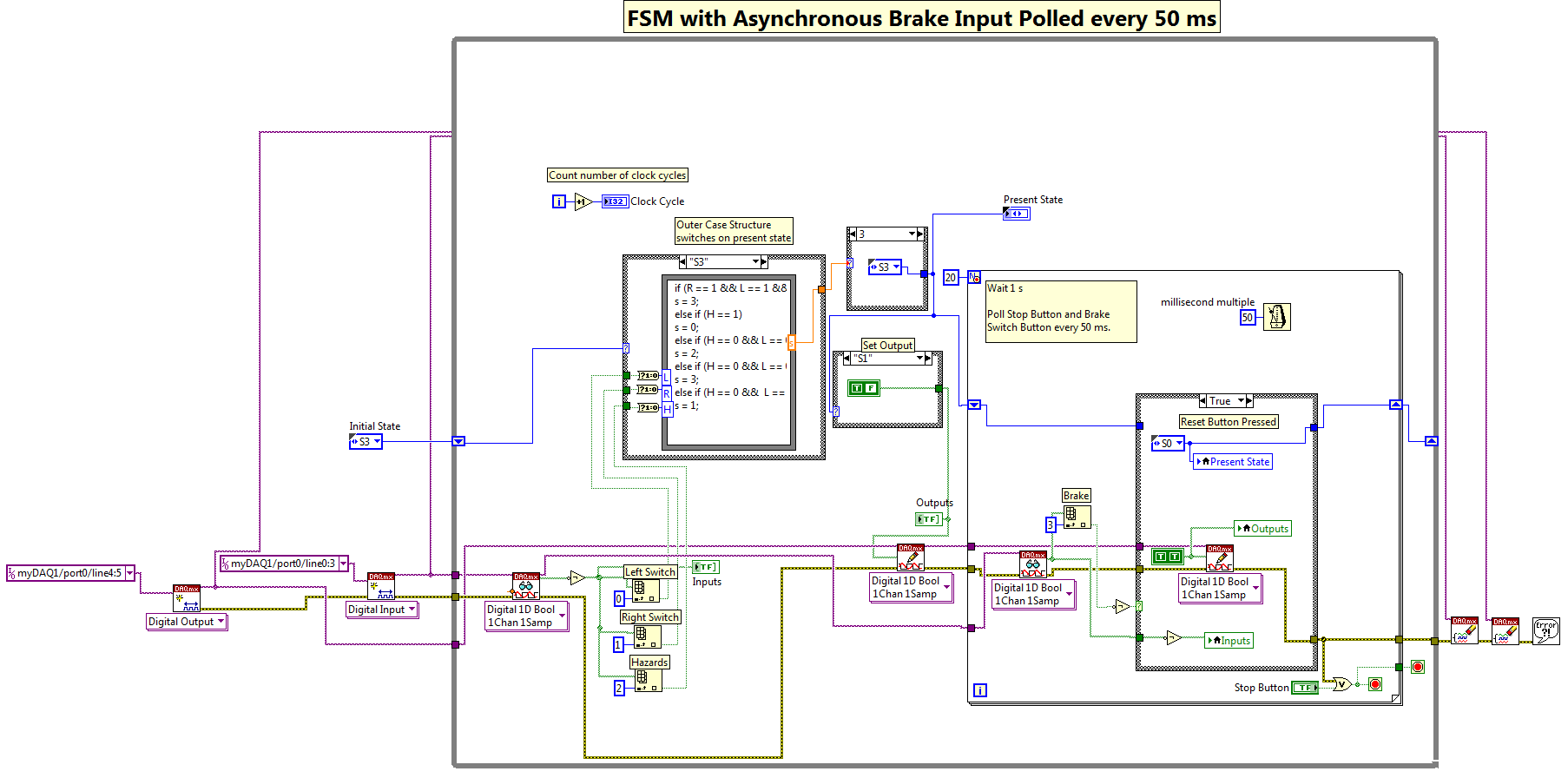 Work In Progress Nikhil Bhat Logic Block Diagram Of Tail Lamp System Labview