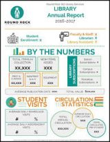 RRISD Library Services Infographic
