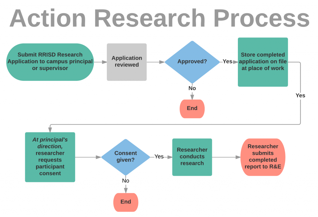 Action Research Process flowchart