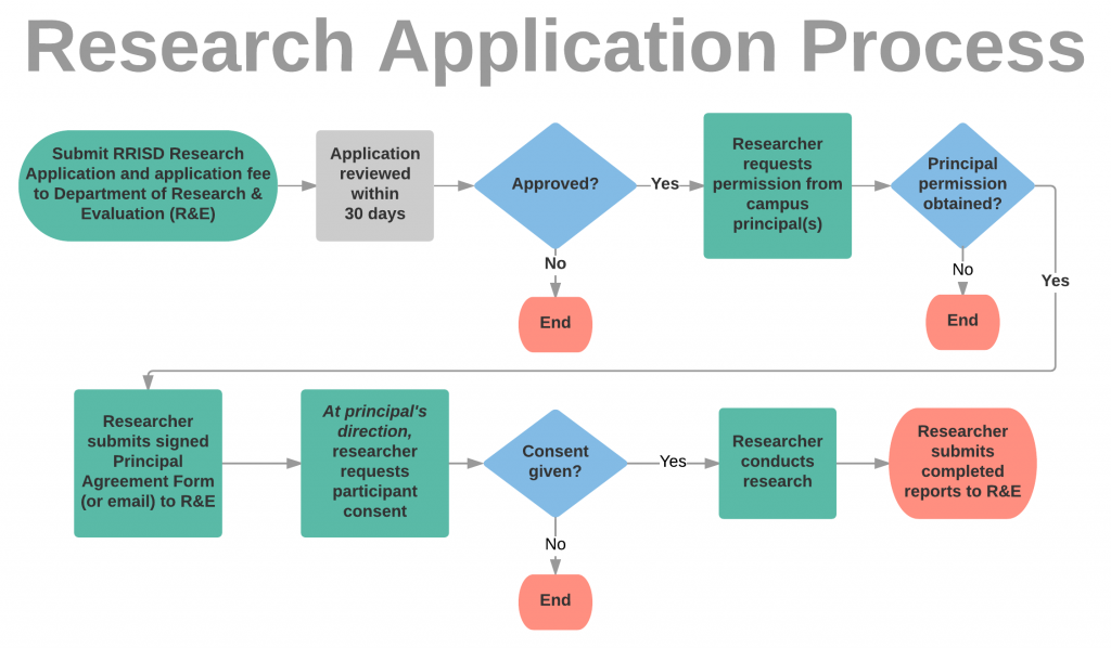 Research Application Process