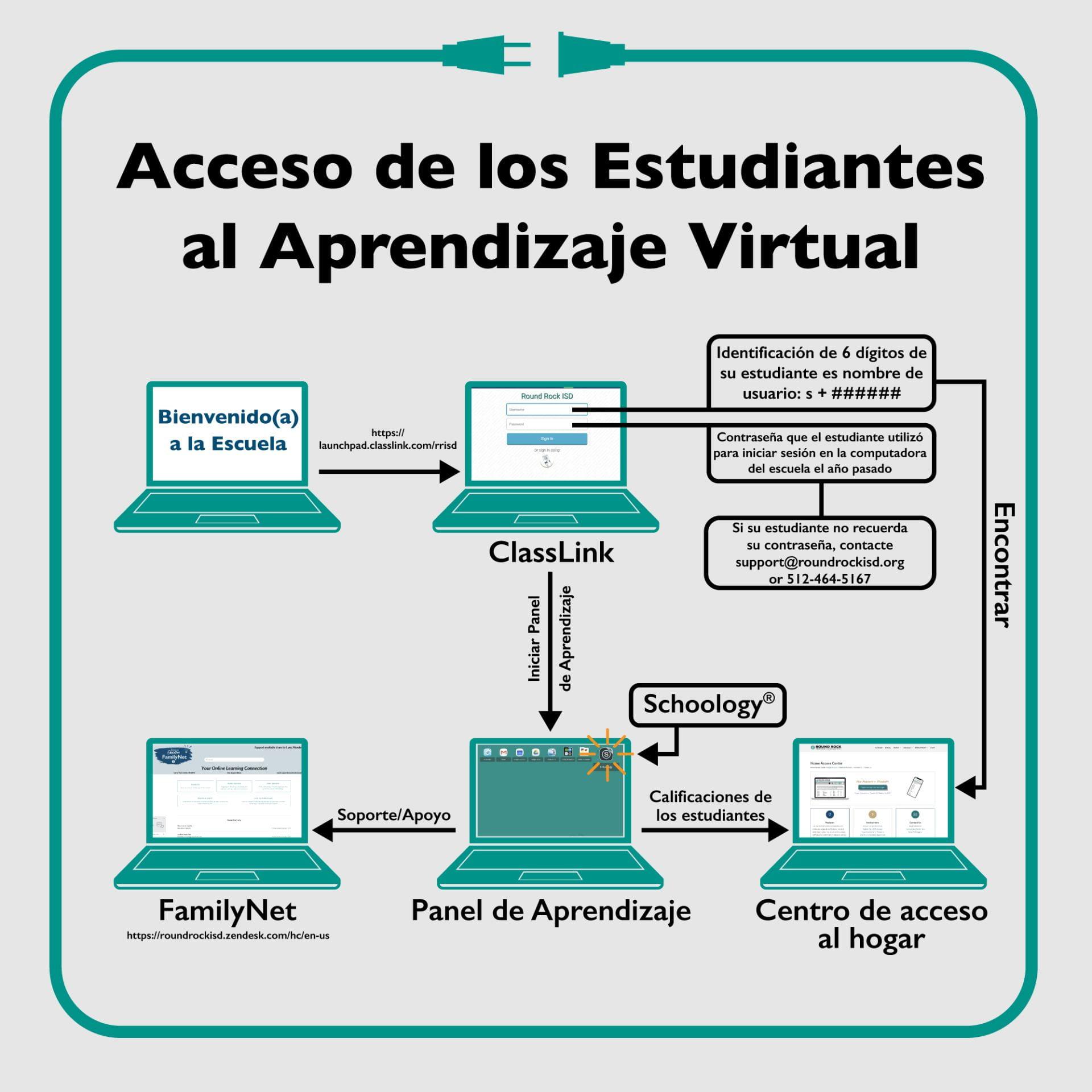 Acceso de los Estudiantes al Aprendizaje Virtual