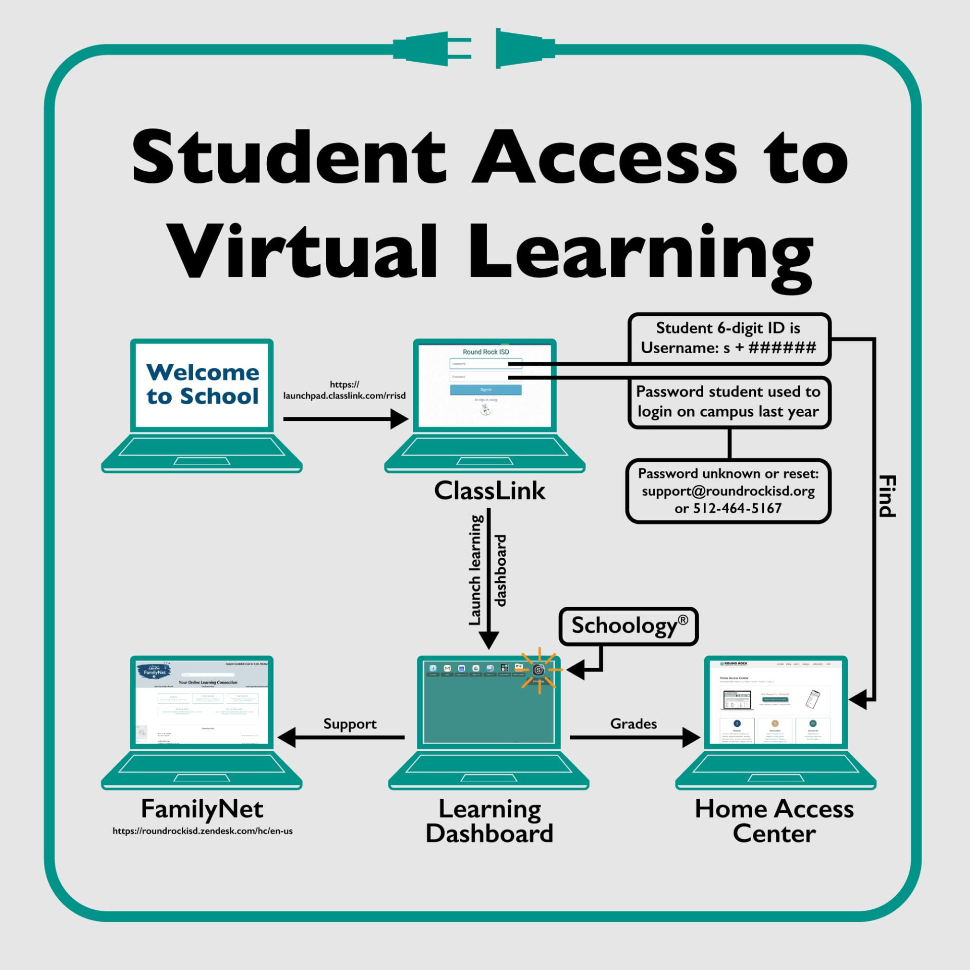 Student Access to Virtual Learning
