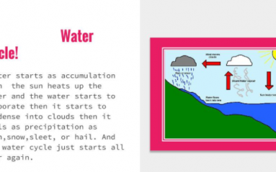 Using Google Slides to Represent the Water Cycle