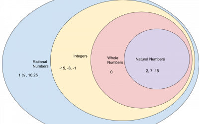 Digital Visual Representation of Sets of Rational Numbers