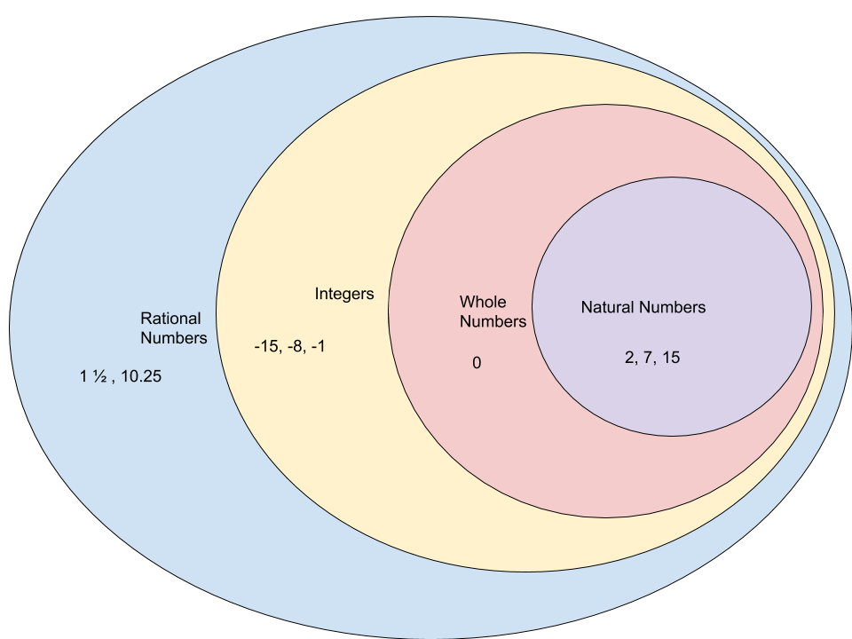 Classify Rational Numbers In A Digital Venn Diagram Technology
