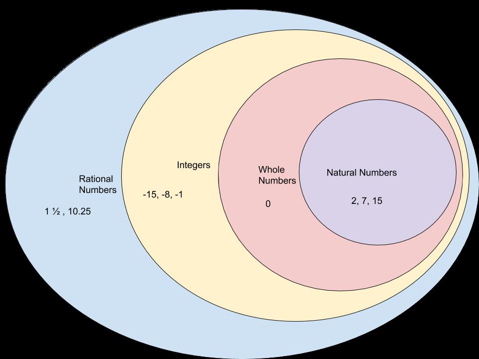 classify rational numbers in a digital venn diagram Venn Diagram Natural Whole Numbers Venn Diagram Natural Whole Numbers #16