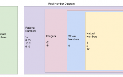 Digital Visual Representation of Sets of Real Numbers