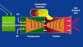 Electricity Generation Methods | _Maggie J-Parker's Blog_