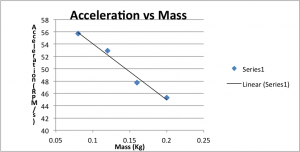 Lab 2: Force and Energy, Velocity and Acceleration, and Power