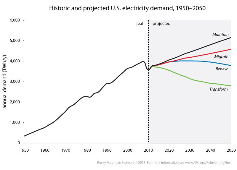 Electricity Demand Forecast Us