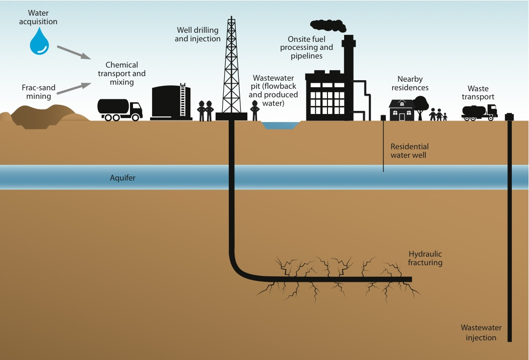 Fracking Image on chemicals in fracking fluid