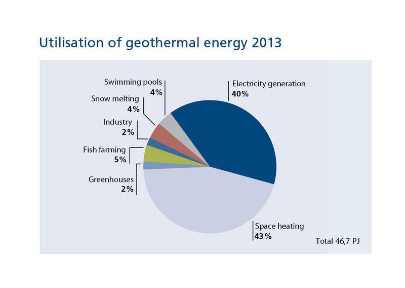 Geothermal Energy Graph 2015