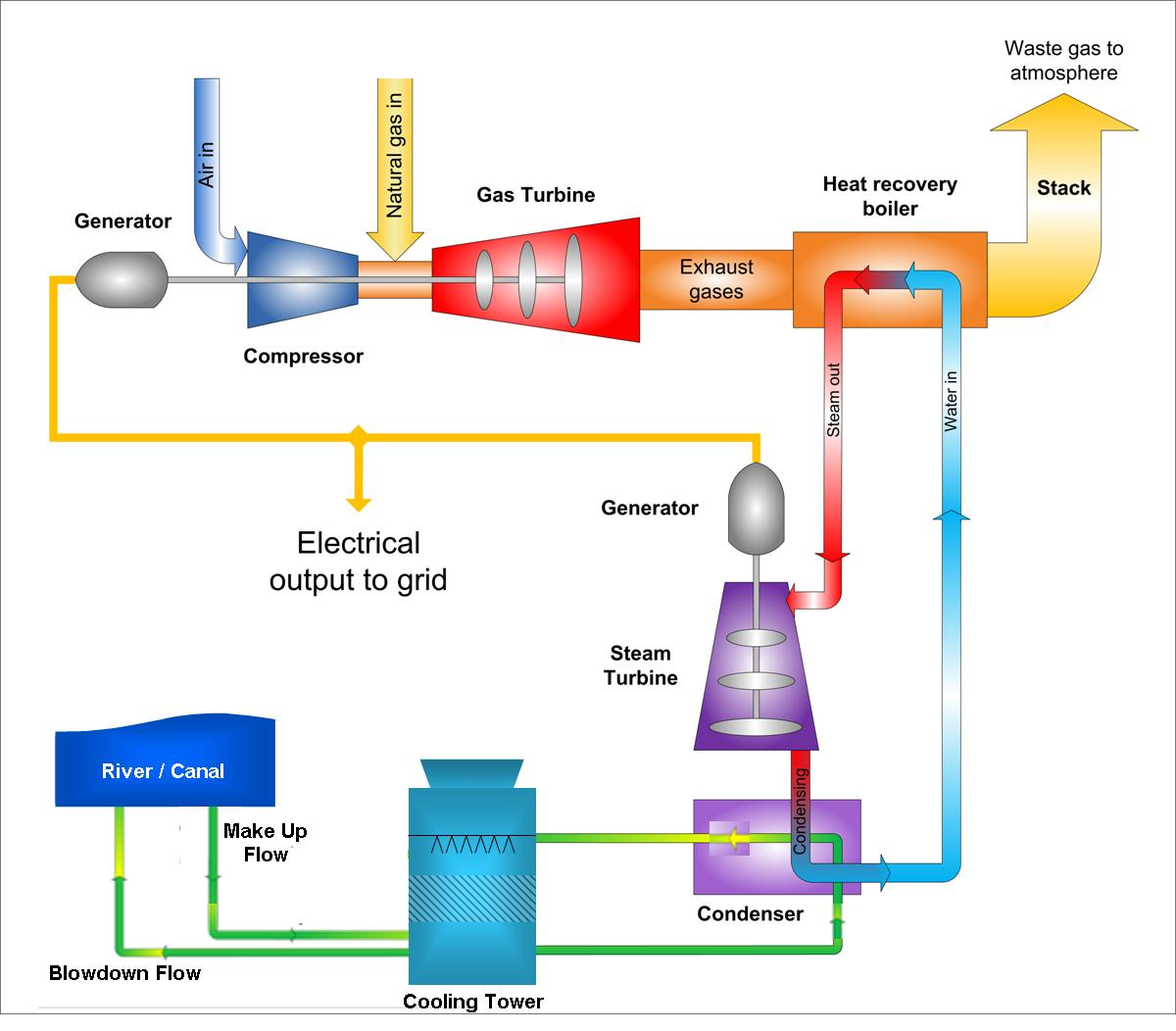 How Can We Use Natural Gas To Generate Electricity