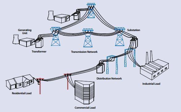 U.S. Energy Grid | Mikio Minobe\'s Blog
