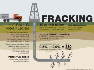Natural Gas Hydraulic Fracturing Hydro Fracking Renee Magoon