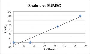 shakes vs sumsq1