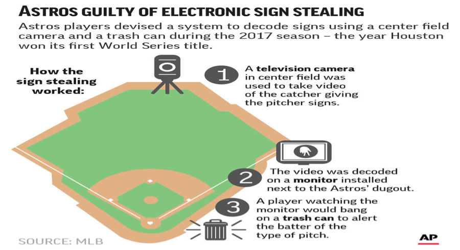 The 1919 Chicago White Sox & The 2017 Houston Astros: The Sign Stealing Mechanisms That Makes A Difference