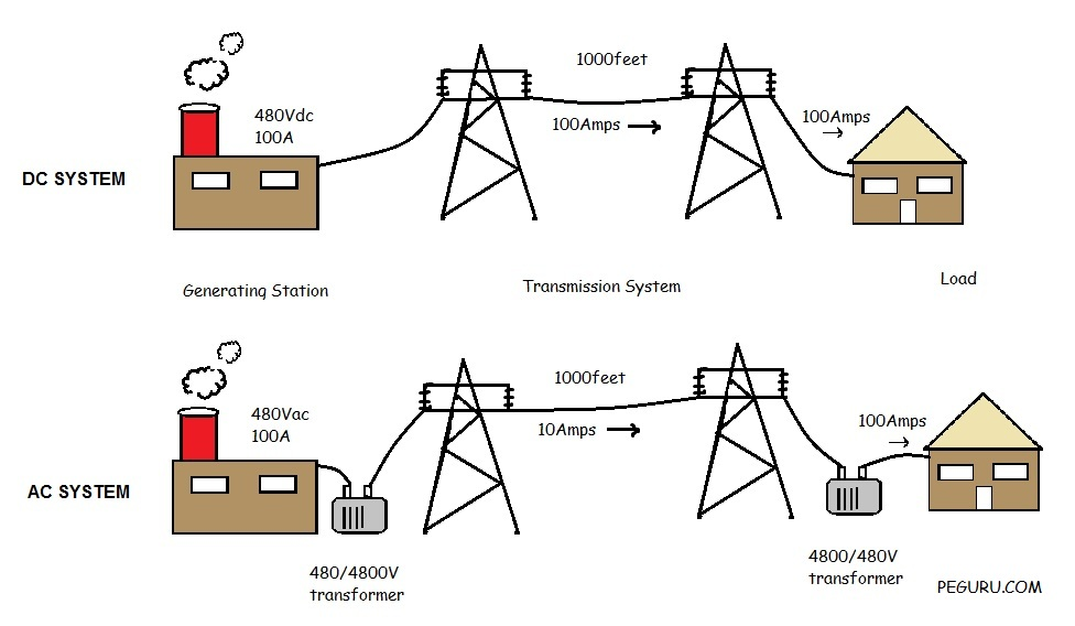 Document further HVDC converter moreover En furthermore 3536543 Saurabh Kabdal moreover Polyphase system. on single phase to three converter