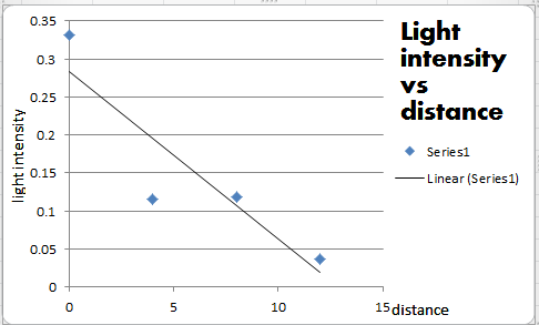 Light Intensity And Voltage Blog Becca S Sustainable