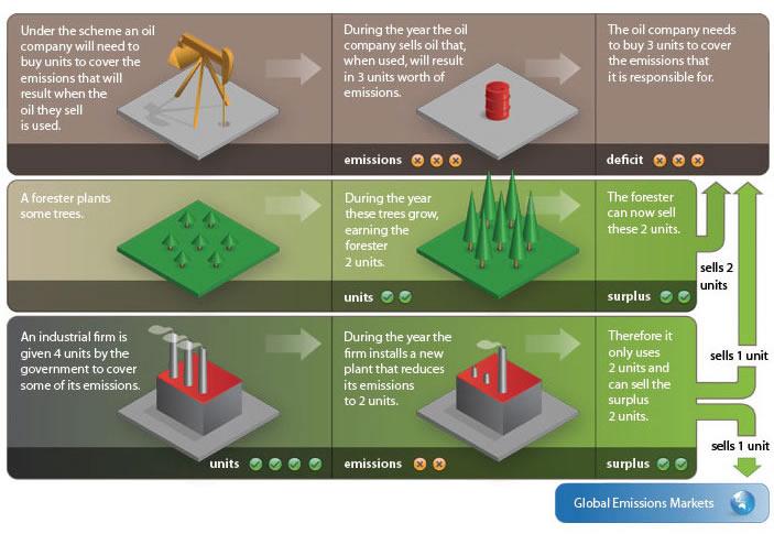 Ets emissions trading system