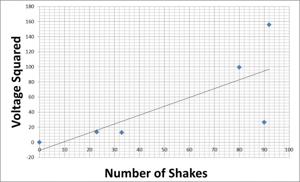 sci 184  u2013 lego mindstorm  generator experiment  u2013 ajws   suffolk univ