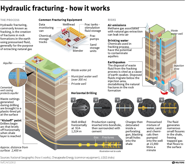 fracking summary essay Hydraulic fracturing (also fracking, fraccing, frac'ing, hydrofracturing or hydrofracking) is a well stimulation technique in which rock is fractured by a pressurized liquid.