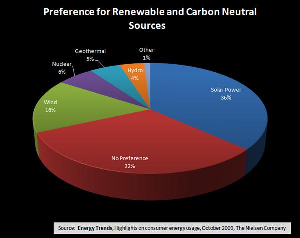 Geothermal Energy Graph 2013