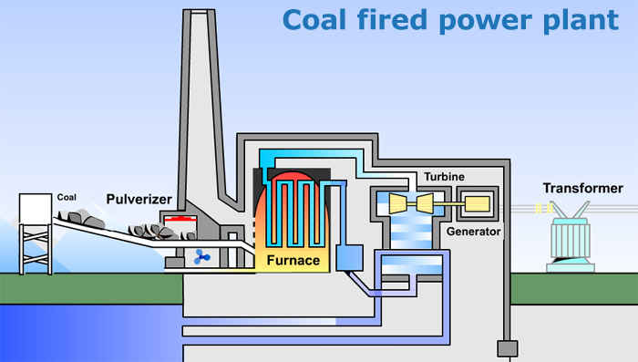 coal-fired-powerplants-jpg