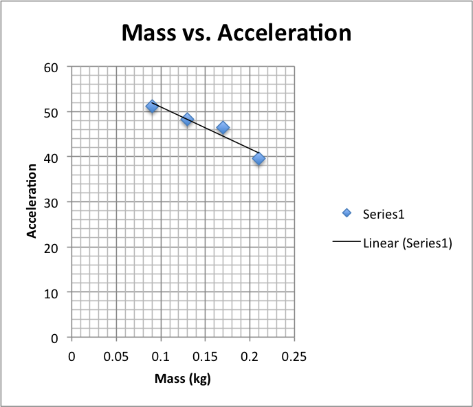 lab report mass and acceleration To predict the acceleration of an atwood machine by applying newton's 2nd law  at the beginning of the lab you found the mass difference needed to start movement .
